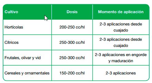 Tabla de Aplicación Basfoliar K SL