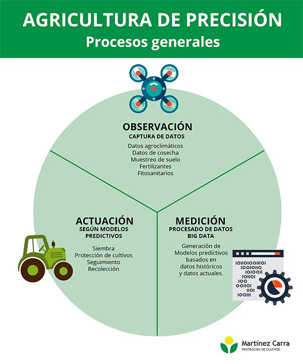 Diagrama Agricultura de precisión