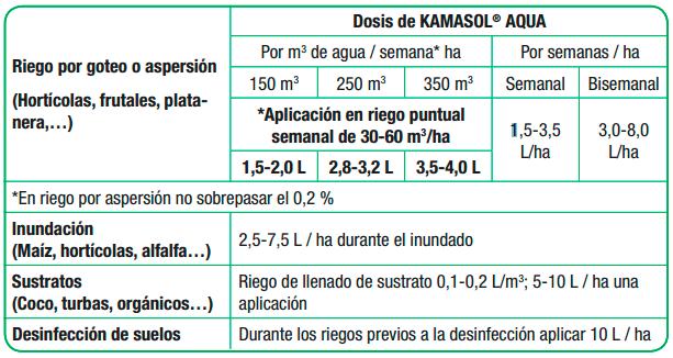 Tabla de aplicación Kamasol Aqua