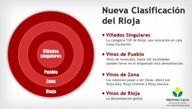 La nueva clasificación del vino de Rioja
